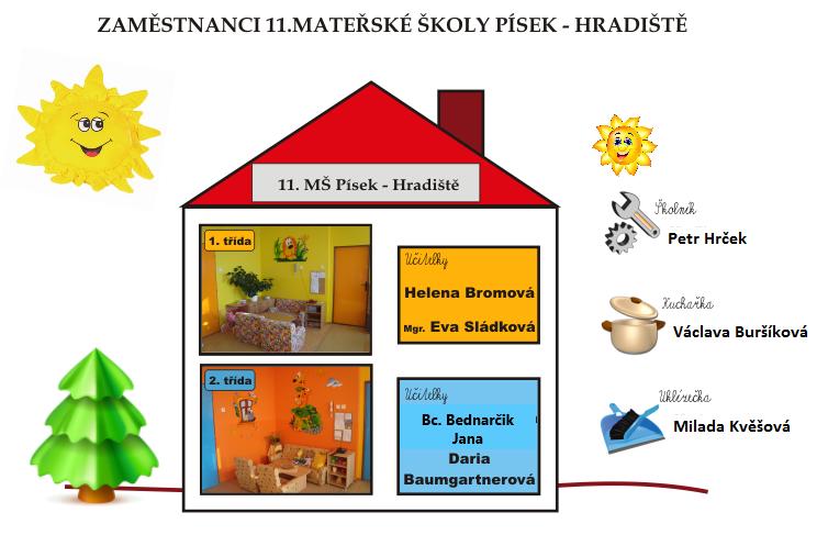 11. Mateřská škola